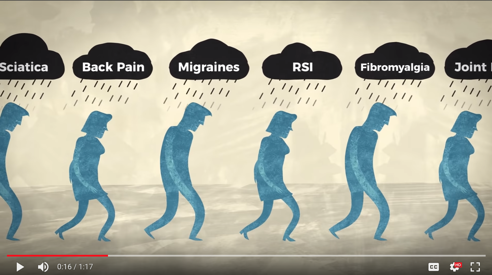 Shows figures walking under storm clouds with the words sciatica, back pain, migraines