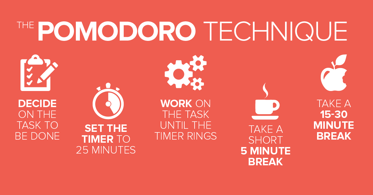 The Pomodoro Technique infographic: decide on the task to be done, set the timer to 25 minutes, work on the task until timer rings, take a short 5 minute break, take a 15-30 minute break