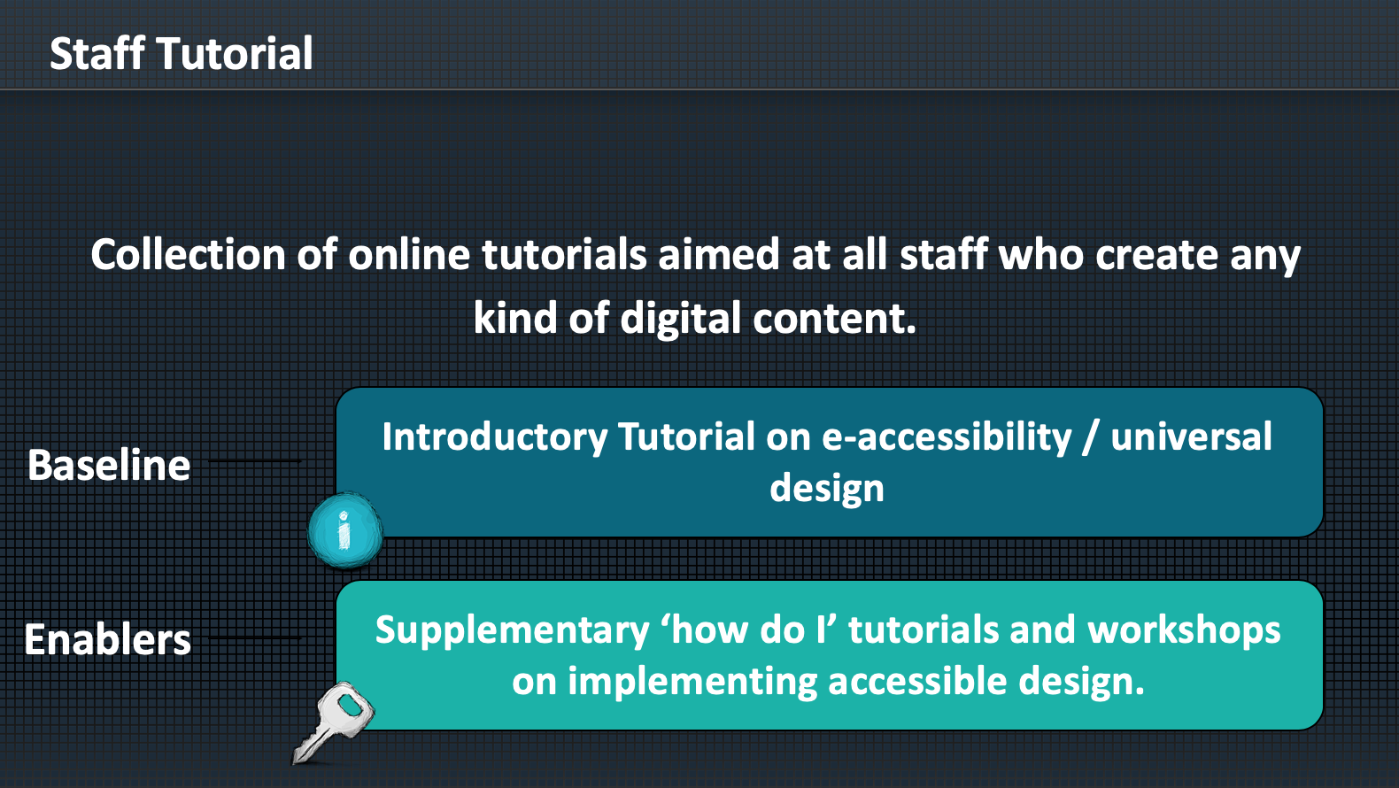 University of York staff accessibility tutorials framework outline