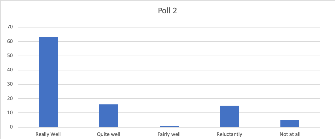 Graph showing poll results for webinar