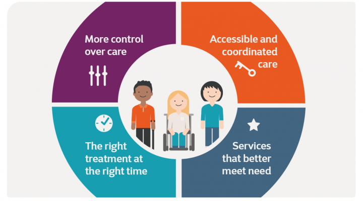 An infographic from the MS Society report on technology and MS